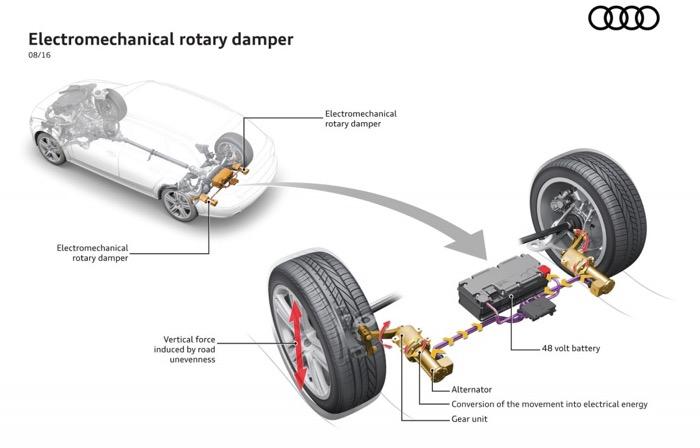 audi-erot-electromechanical-rotary-damping-technology